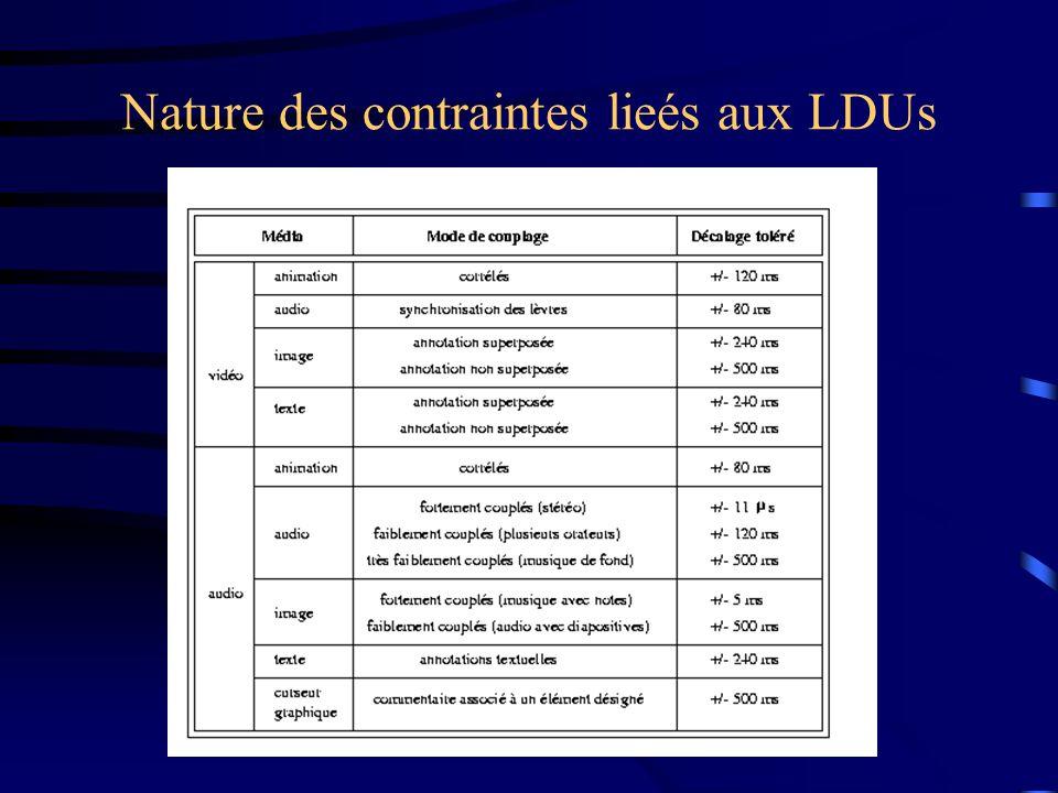 Nature des contraintes lieés aux LDUs