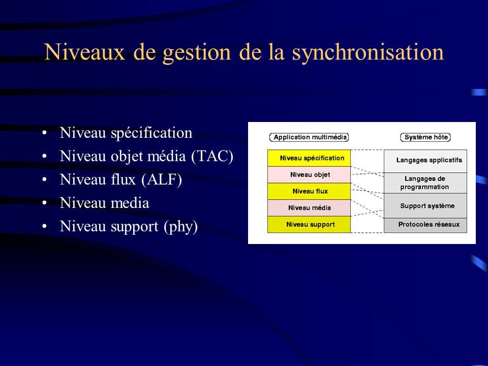 Niveaux de gestion de la synchronisation Niveau spécification Niveau objet média (TAC) Niveau flux (ALF) Niveau media Niveau support (phy)