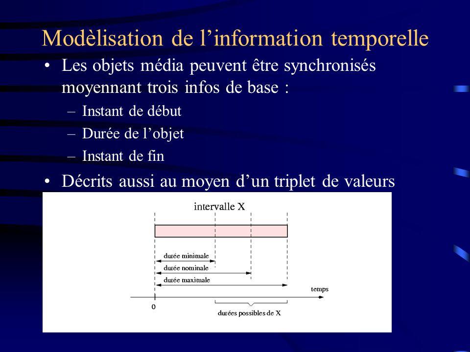 Modèlisation de linformation temporelle Les objets média peuvent être synchronisés moyennant trois infos de base : –Instant de début –Durée de lobjet –Instant de fin Décrits aussi au moyen dun triplet de valeurs