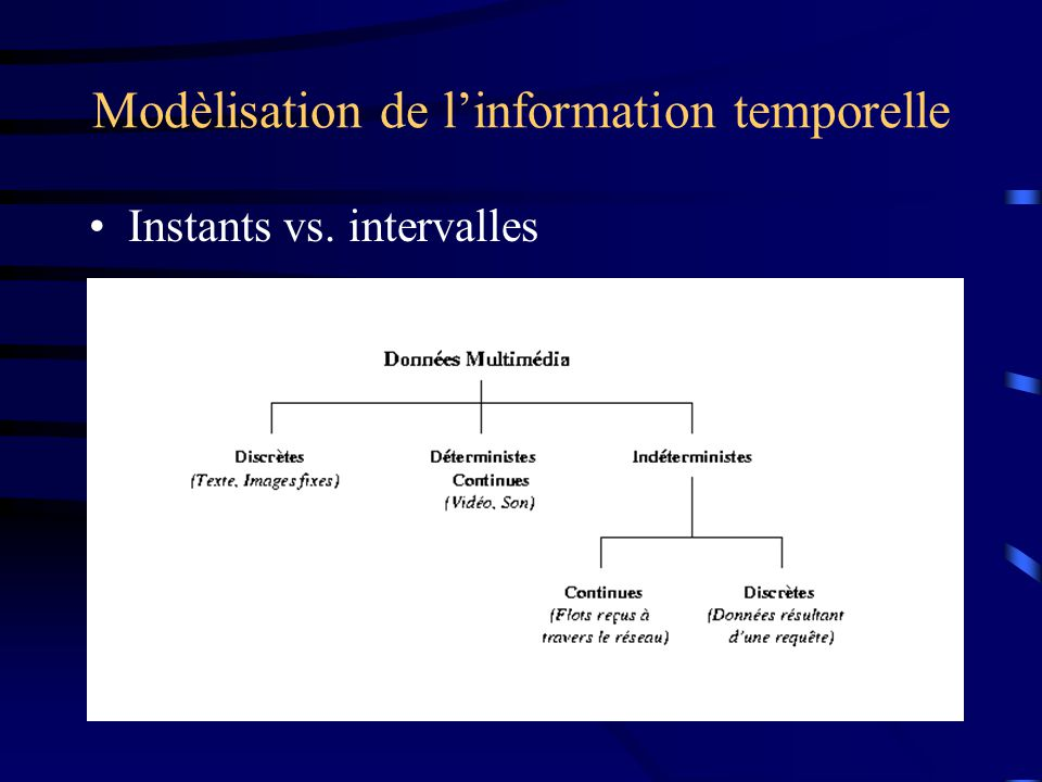 Modèlisation de linformation temporelle Instants vs. intervalles