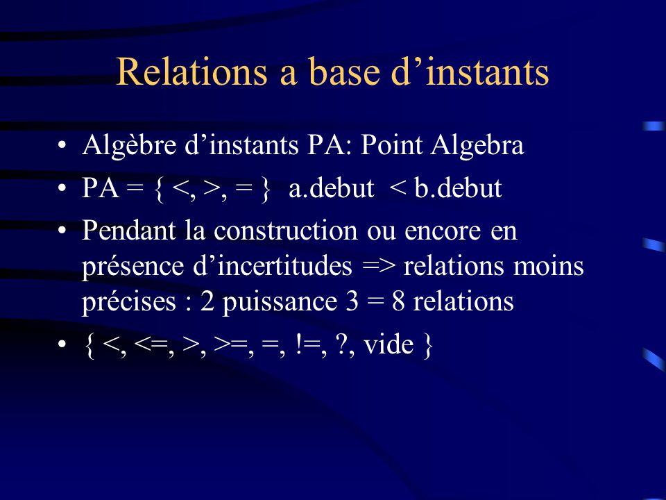 Relations a base dinstants Algèbre dinstants PA: Point Algebra PA = {, = } a.debut < b.debut Pendant la construction ou encore en présence dincertitudes => relations moins précises : 2 puissance 3 = 8 relations {, >=, =, !=, , vide }