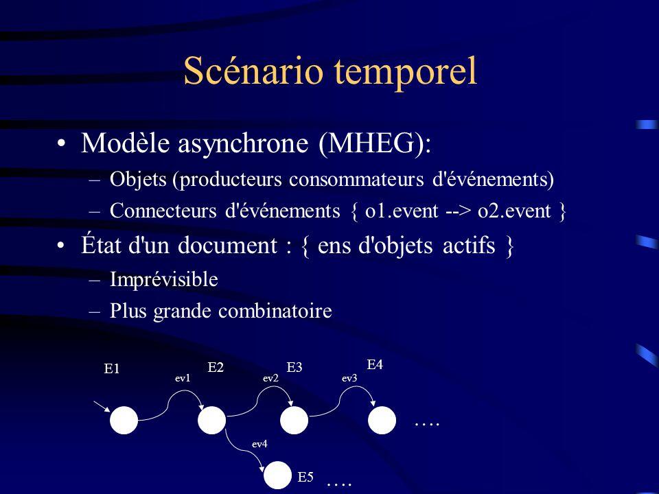 Scénario temporel Modèle asynchrone (MHEG): –Objets (producteurs consommateurs d événements) –Connecteurs d événements { o1.event --> o2.event } État d un document : { ens d objets actifs } –Imprévisible –Plus grande combinatoire E1 E2E3 E4 ev1ev2ev3 E5 ev4 ….