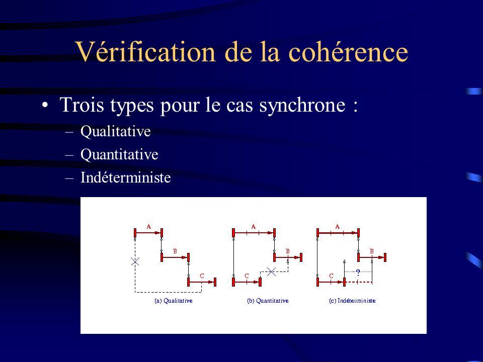 Vérification de la cohérence Trois types pour le cas synchrone : –Qualitative –Quantitative –Indéterministe