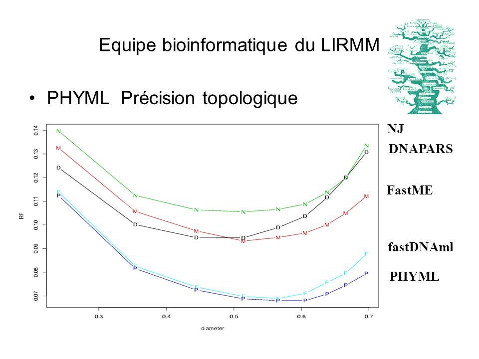 PHYML Précision topologique NJ DNAPARS FastME fastDNAml PHYML Equipe bioinformatique du LIRMM