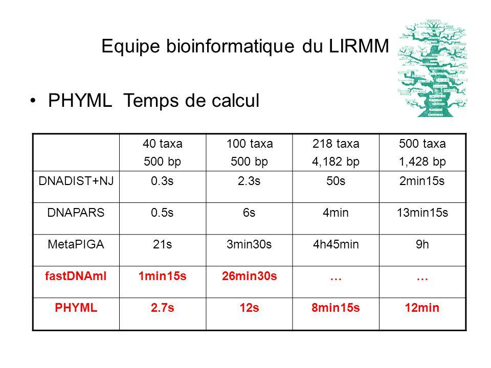 PHYML Temps de calcul 40 taxa 500 bp 100 taxa 500 bp 218 taxa 4,182 bp 500 taxa 1,428 bp DNADIST+NJ0.3s2.3s50s2min15s DNAPARS0.5s6s4min13min15s MetaPI
