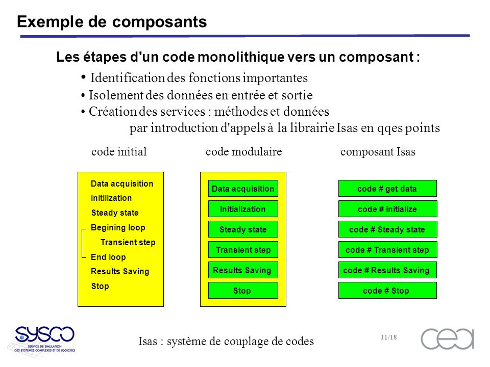 Isas : système de couplage de codes 11/18 Exemple de composants Data acquisition Initilization Steady state Begining loop Transient step End loop Resu