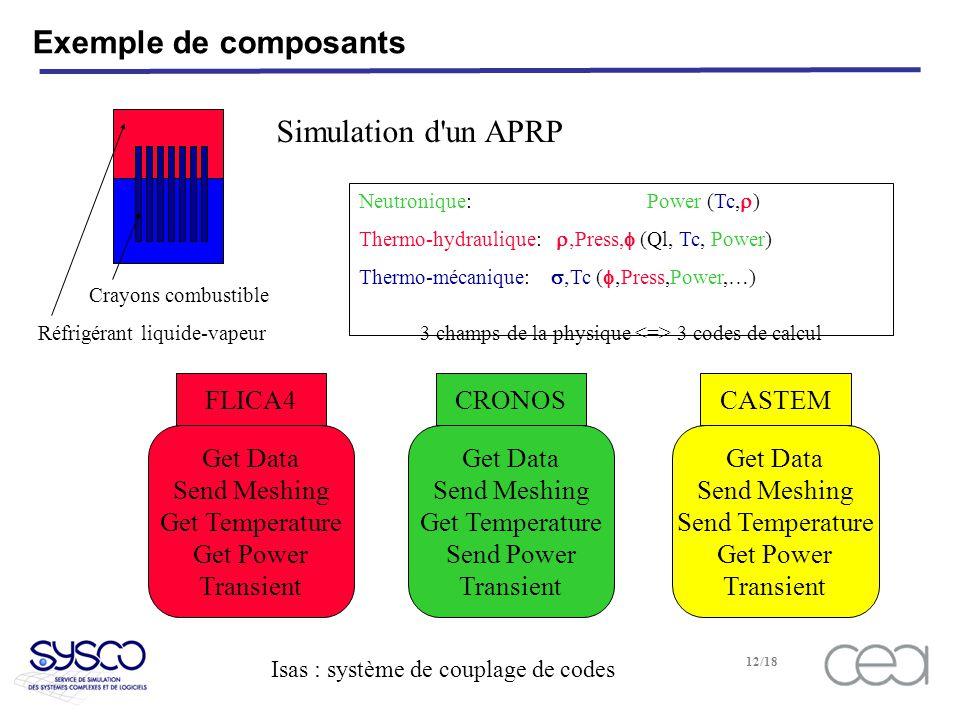 Isas : système de couplage de codes 12/18 Exemple de composants Crayons combustible Réfrigérant liquide-vapeur Neutronique: Power (Tc, ) Thermo-hydraulique: Press, (Ql, Tc, Power) Thermo-mécanique: Tc ( Press,Power,…) 3 champs de la physique 3 codes de calcul Get Data Send Meshing Get Temperature Get Power Transient FLICA4 Get Data Send Meshing Get Temperature Send Power Transient CRONOS Get Data Send Meshing Send Temperature Get Power Transient CASTEM Simulation d un APRP