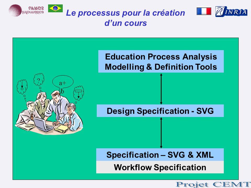 Le processus pour la création dun cours Education Process Analysis Modelling & Definition Tools Design Specification - SVG Specification – SVG & XML W