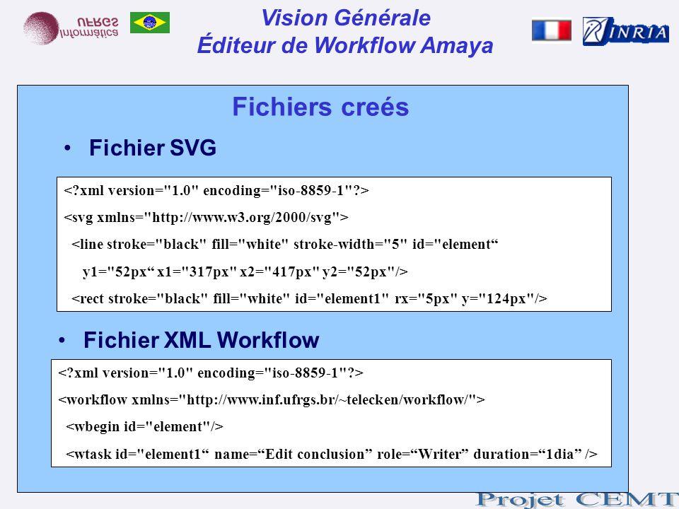 Fichiers creés <line stroke=