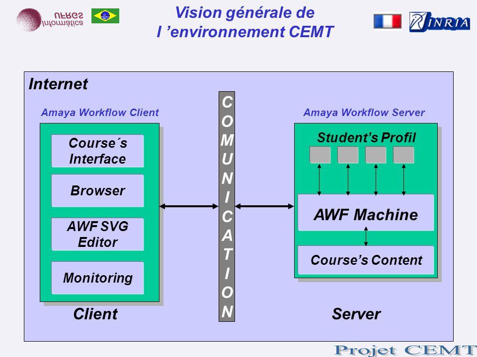 COMUNICATIONCOMUNICATION ClientServer Internet Vision générale de l environnement CEMT Amaya Workflow ServerAmaya Workflow Client AWF Machine Students
