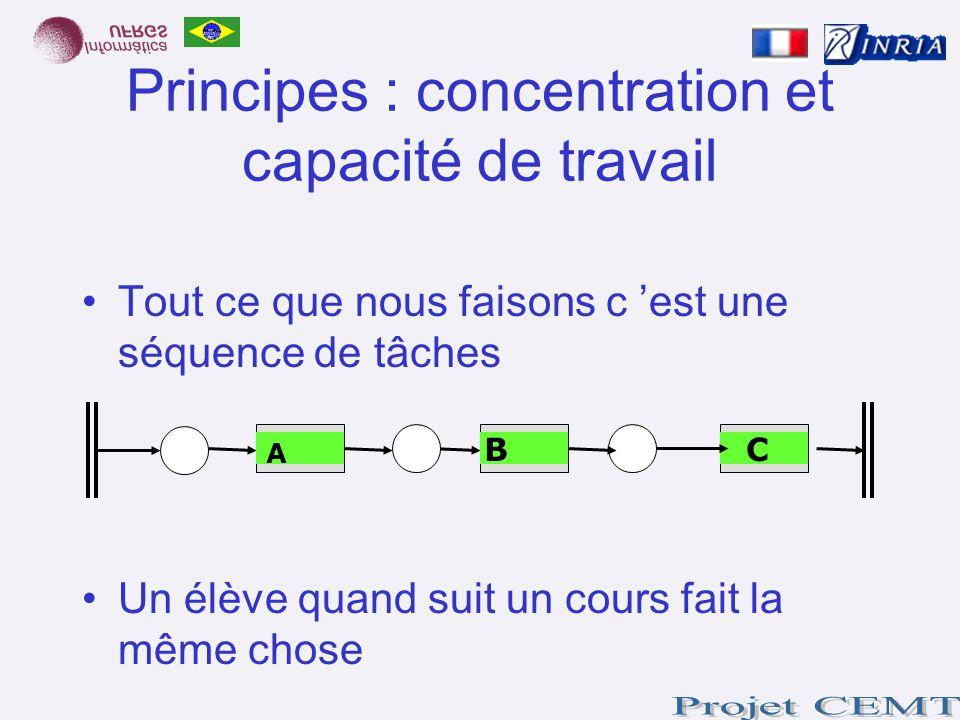Principes : concentration et capacité de travail Tout ce que nous faisons c est une séquence de tâches Un élève quand suit un cours fait la même chose