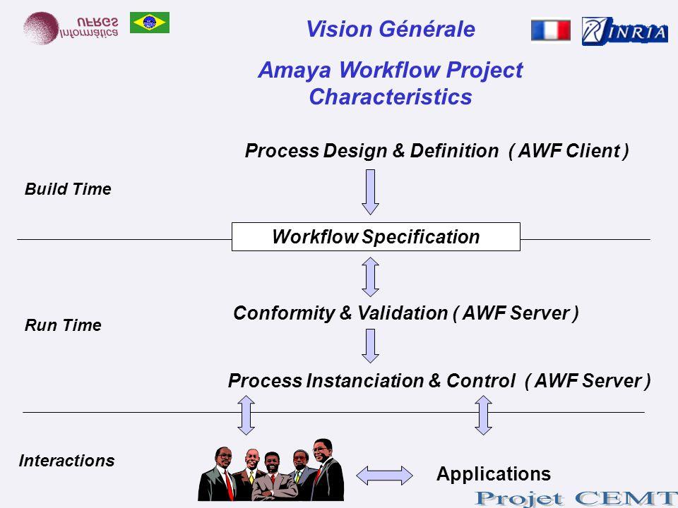 Vision Générale Amaya Workflow Project Characteristics Process Design & Definition ( AWF Client ) Process Instanciation & Control ( AWF Server ) Workf