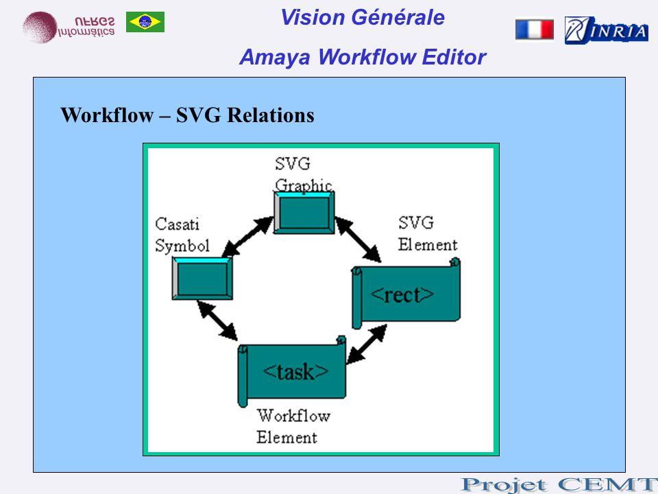 Workflow – SVG Relations Vision Générale Amaya Workflow Editor