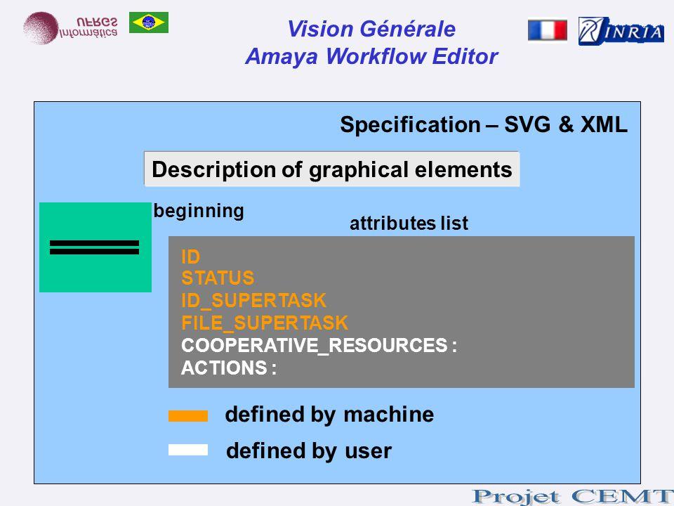 Specification – SVG & XML Vision Générale Amaya Workflow Editor Description of graphical elements beginning attributes list ID STATUS ID_SUPERTASK FIL