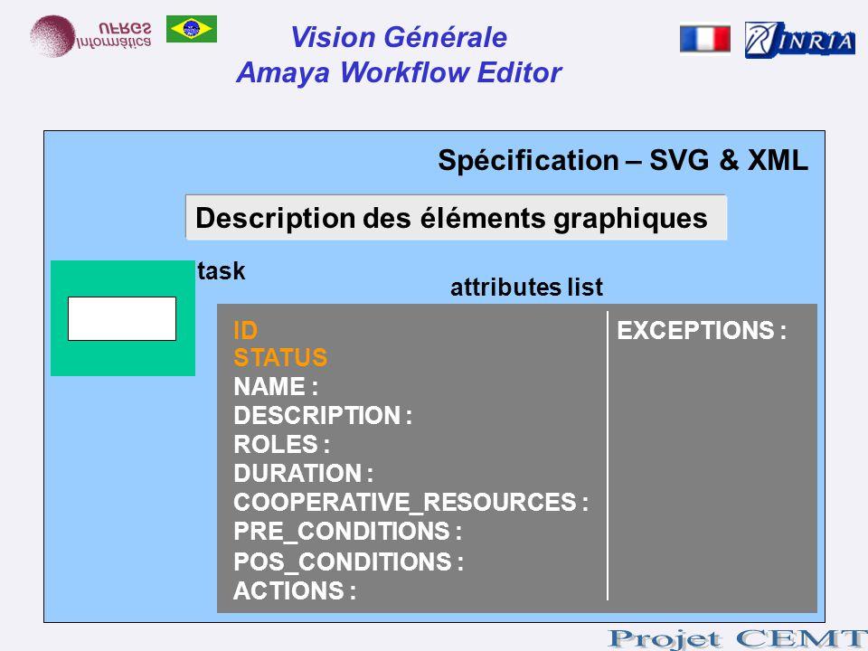 Spécification – SVG & XML Vision Générale Amaya Workflow Editor task Description des éléments graphiques attributes list ID STATUS NAME : DESCRIPTION
