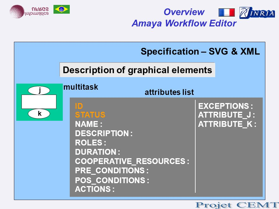Specification – SVG & XML Overview Amaya Workflow Editor multitask Description of graphical elements attributes list ID STATUS NAME : DESCRIPTION : RO