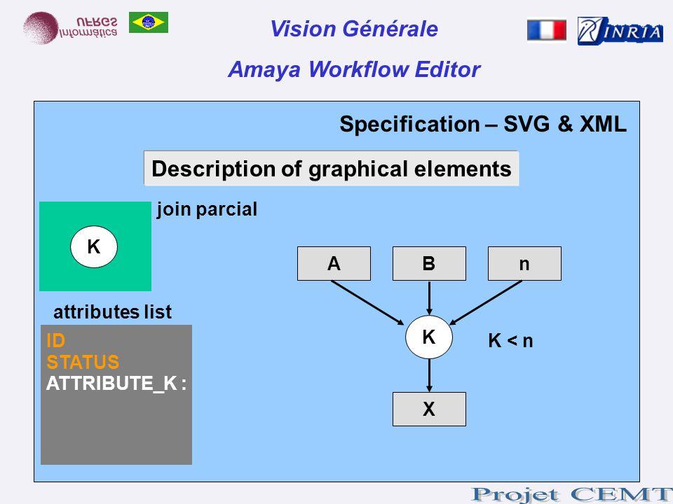 Specification – SVG & XML Vision Générale Amaya Workflow Editor join parcial Description of graphical elements K attributes list ID STATUS ATTRIBUTE_K