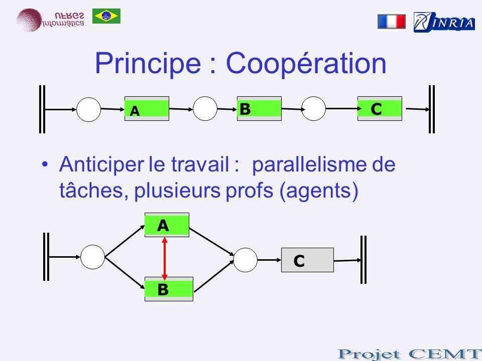 Principe : Coopération Anticiper le travail : parallelisme de tâches, plusieurs profs (agents) CB A A C B
