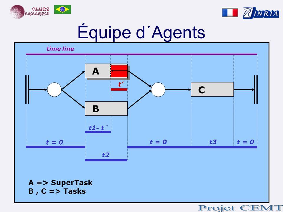 Équipe d´Agents time line t = 0 t t2 t1- t´ t = 0 t3 A B C A => SuperTask B, C => Tasks