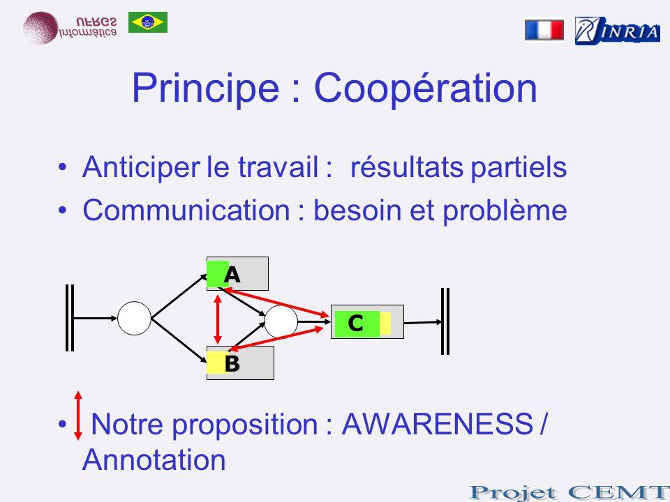 Anticiper le travail : résultats partiels Communication : besoin et problème Notre proposition : AWARENESS / Annotation Principe : Coopération A B C