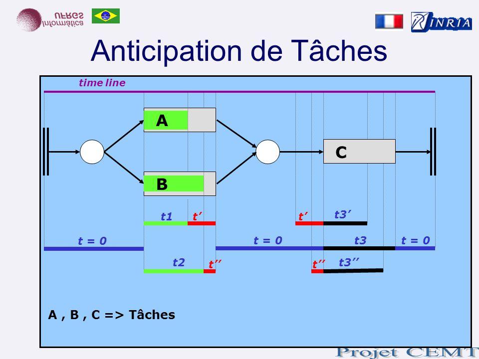 Anticipation de Tâches time line t = 0 t2 t = 0 t3 A C B t1 t3 tt tt A, B, C => Tâches