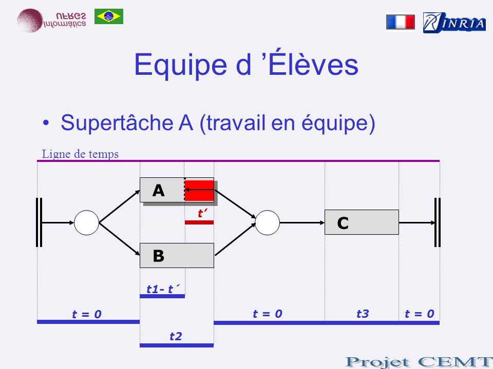 Equipe d Élèves Supertâche A (travail en équipe) t = 0 t t2 t1- t´ t = 0 t3 A B C Ligne de temps