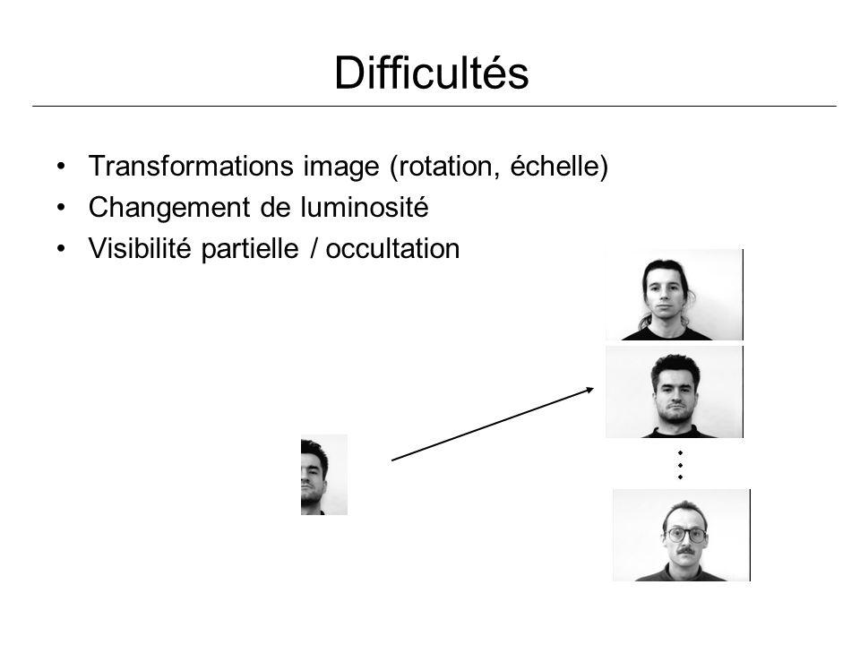 Difficultés Transformations image (rotation, échelle) Changement de luminosité Visibilité partielle / occultation