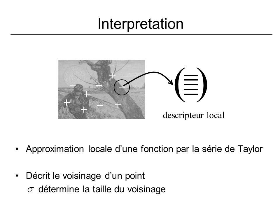Interpretation ( ) descripteur local Approximation locale dune fonction par la série de Taylor Décrit le voisinage dun point détermine la taille du vo