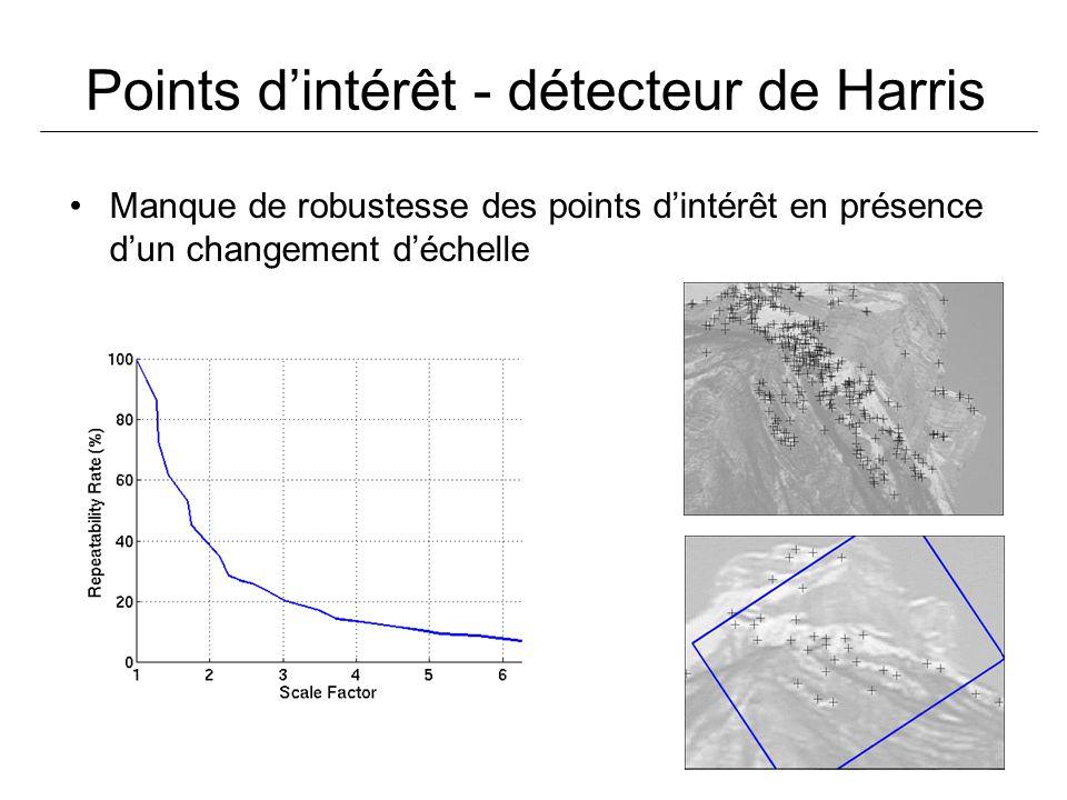 Points dintérêt - détecteur de Harris Manque de robustesse des points dintérêt en présence dun changement déchelle