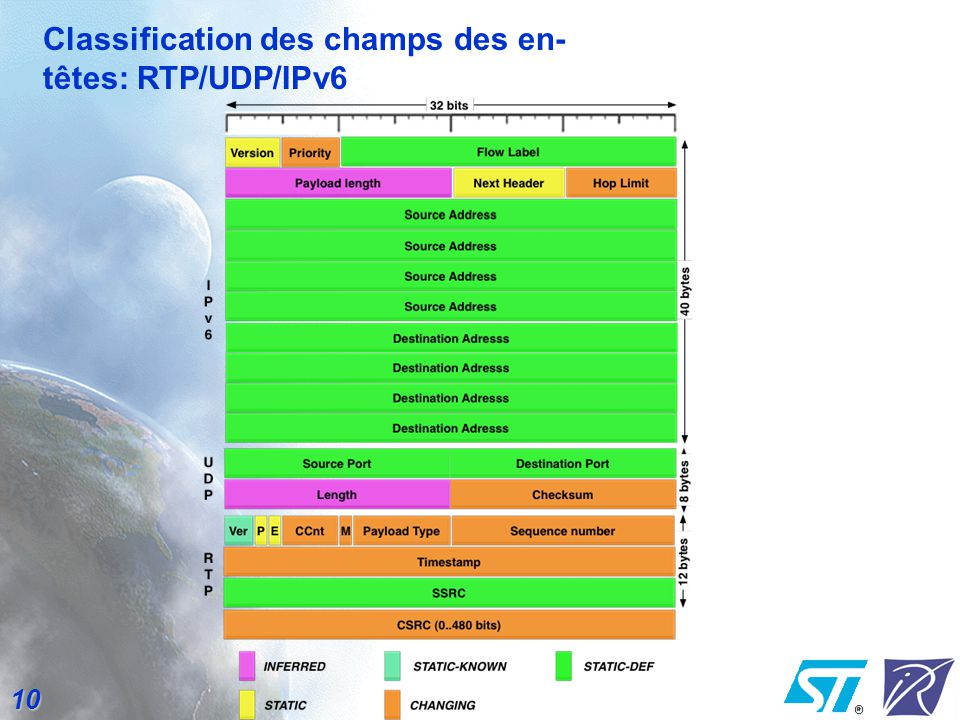 10 Classification des champs des en- têtes: RTP/UDP/IPv6