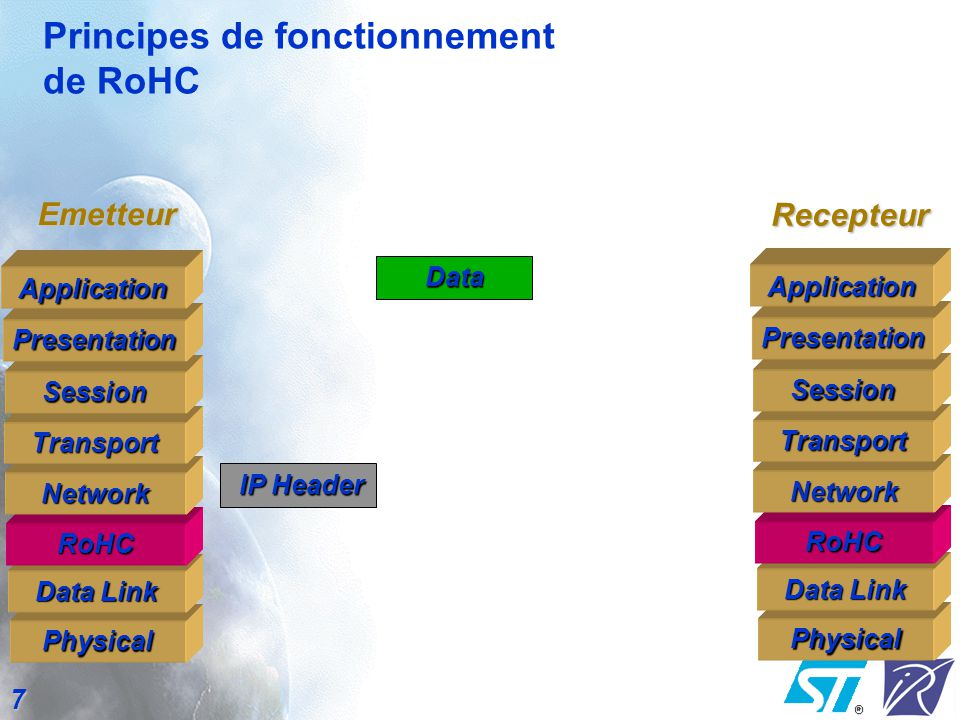 7 Principes de fonctionnement de RoHC Physical Data Link RoHC Network Transport SessionPresentationApplication Physical RoHC Network Transport Session
