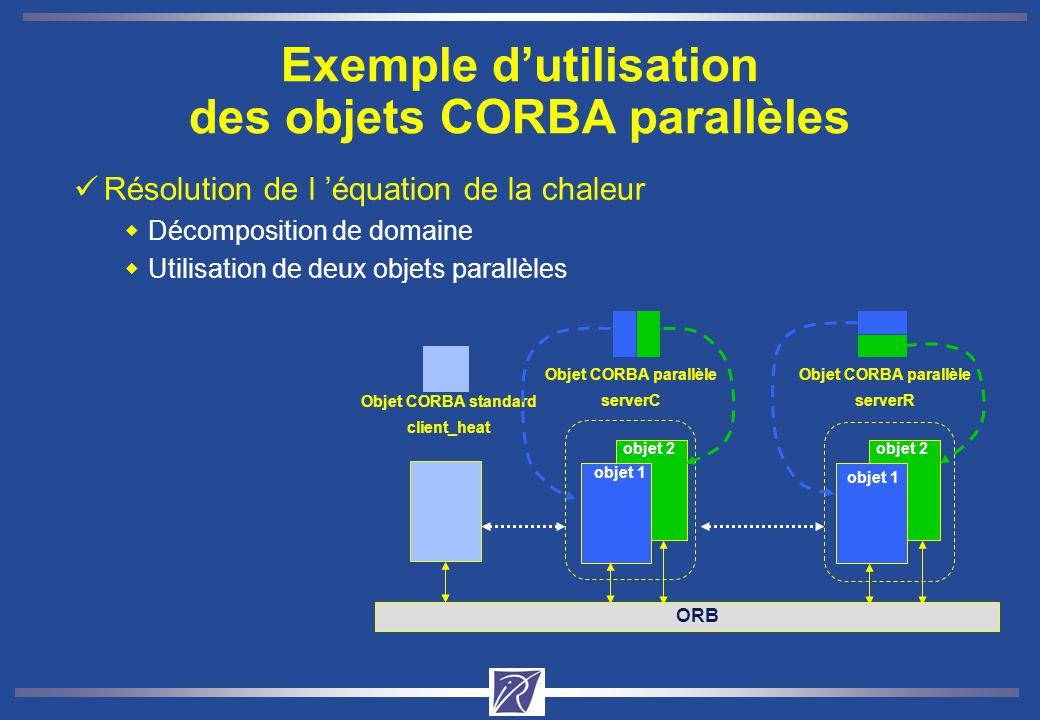 Résolution de l équation de la chaleur Décomposition de domaine Utilisation de deux objets parallèles Exemple dutilisation des objets CORBA parallèles Objet CORBA parallèle serverC ORB Objet CORBA parallèle serverR Objet CORBA standard client_heat objet 1 objet 2 objet 1