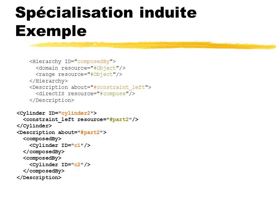 Spécialisation induite Exemple