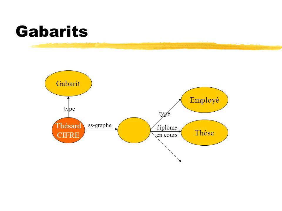 Gabarits Thèse type diplôme en cours type Gabarit Thésard CIFRE ss-graphe Employé