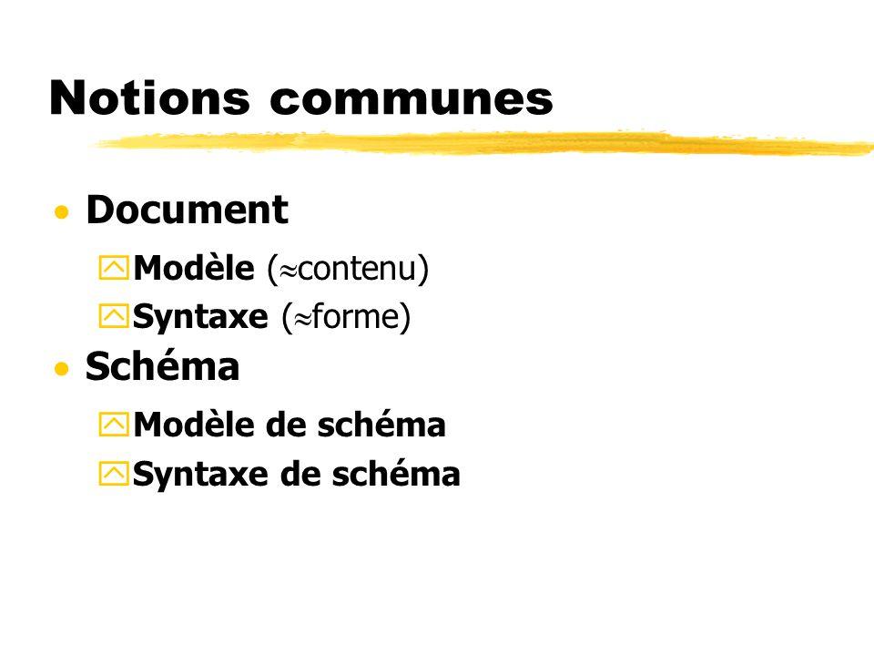 Notions communes Document yModèle ( contenu) ySyntaxe ( forme) Schéma yModèle de schéma ySyntaxe de schéma