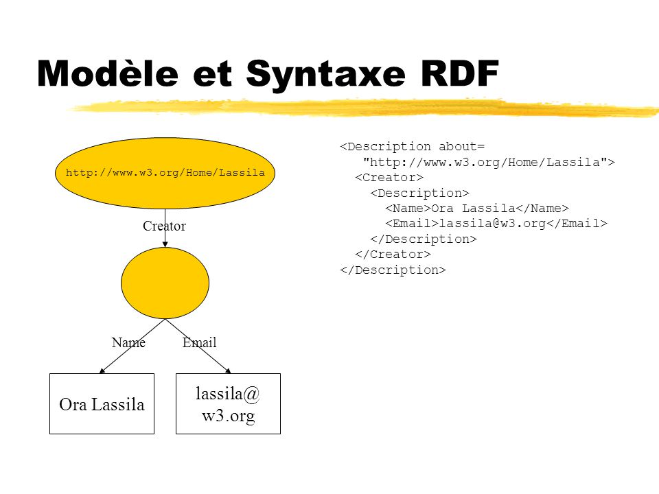 Modèle et Syntaxe RDF <Description about= http://www.w3.org/Home/Lassila > Ora Lassila lassila@w3.org http://www.w3.org/Home/Lassila Ora Lassila lassila@ w3.org Creator NameEmail