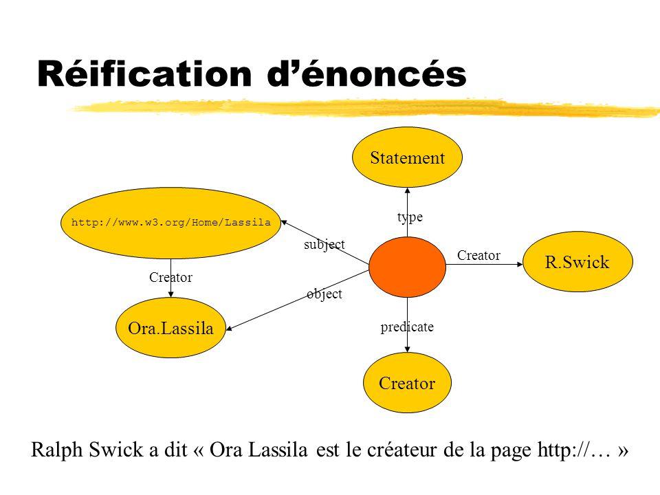 Réification dénoncés Creator http://www.w3.org/Home/Lassila Ora.Lassila Creatortype Statement Creator predicate subject object R.Swick Creator Ralph Swick a dit « Ora Lassila est le créateur de la page http://… »