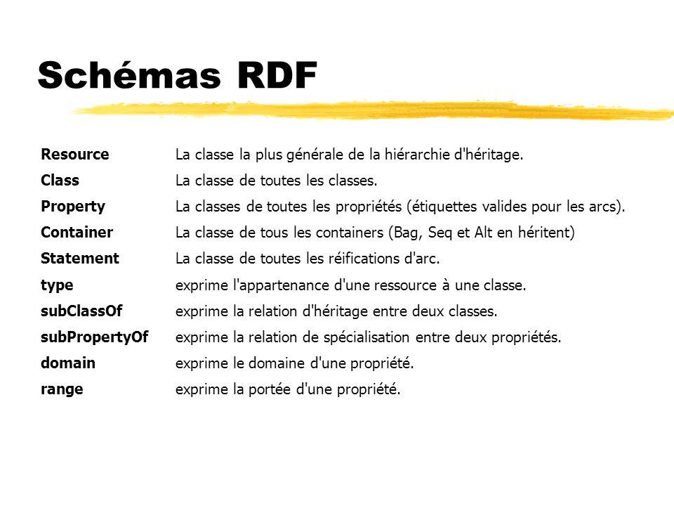 Schémas RDF ResourceLa classe la plus générale de la hiérarchie d'héritage. ClassLa classe de toutes les classes. PropertyLa classes de toutes les pro