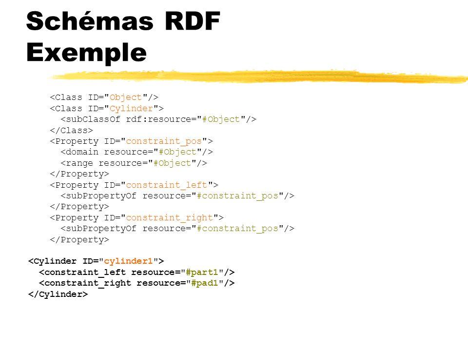 Schémas RDF Exemple