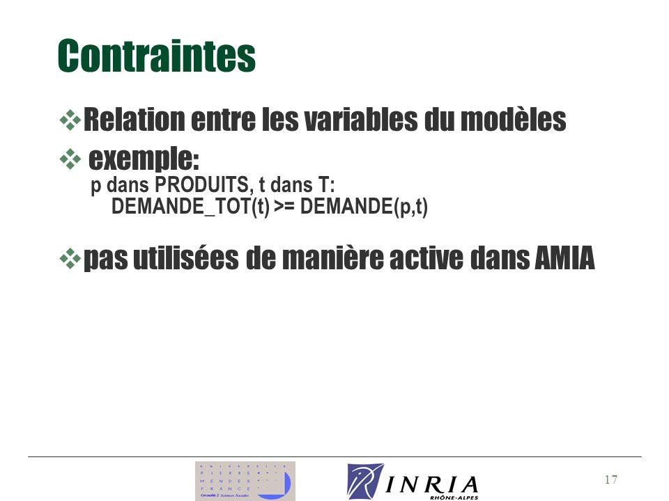 17 Contraintes vRelation entre les variables du modèles v exemple: p dans PRODUITS, t dans T: DEMANDE_TOT(t) >= DEMANDE(p,t) vpas utilisées de manière active dans AMIA