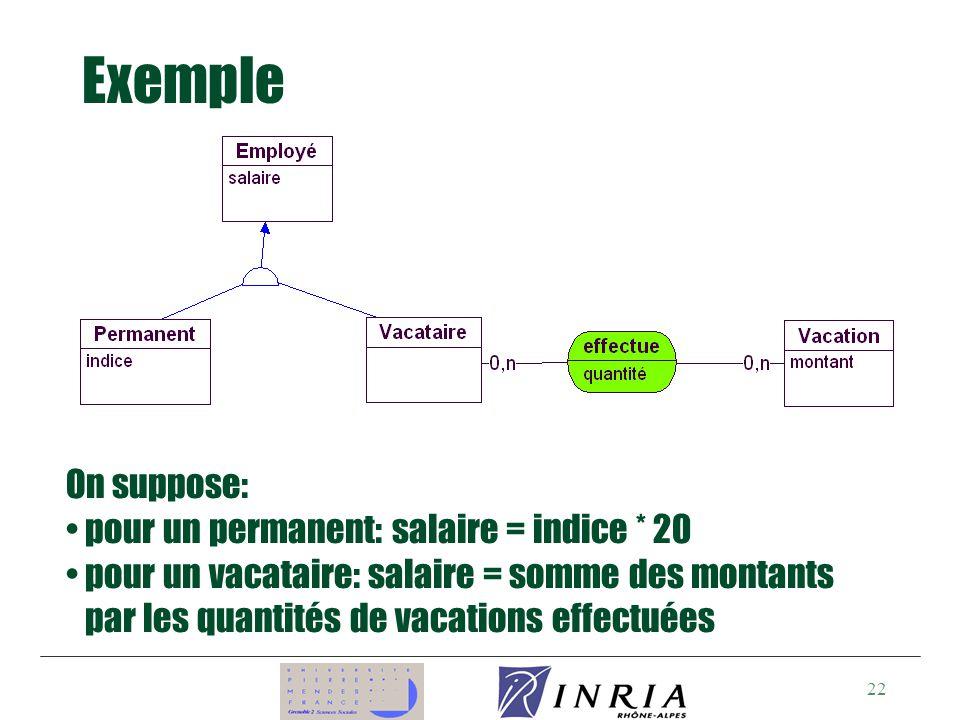 22 Exemple On suppose: pour un permanent: salaire = indice * 20 pour un vacataire: salaire = somme des montants par les quantités de vacations effectuées