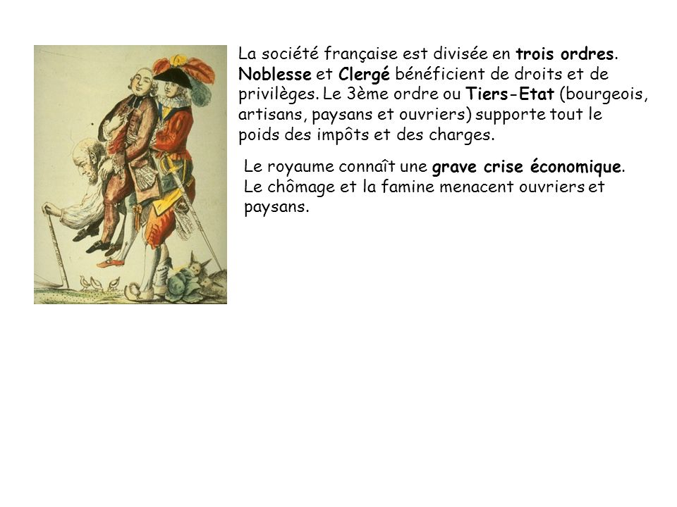 La société française est divisée en trois ordres. Noblesse et Clergé bénéficient de droits et de privilèges. Le 3ème ordre ou Tiers-Etat (bourgeois, a