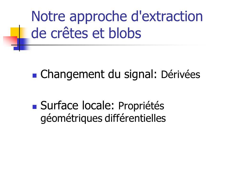 Notre approche d'extraction de crêtes et blobs Changement du signal: Dérivées Surface locale: Propriétés géométriques différentielles