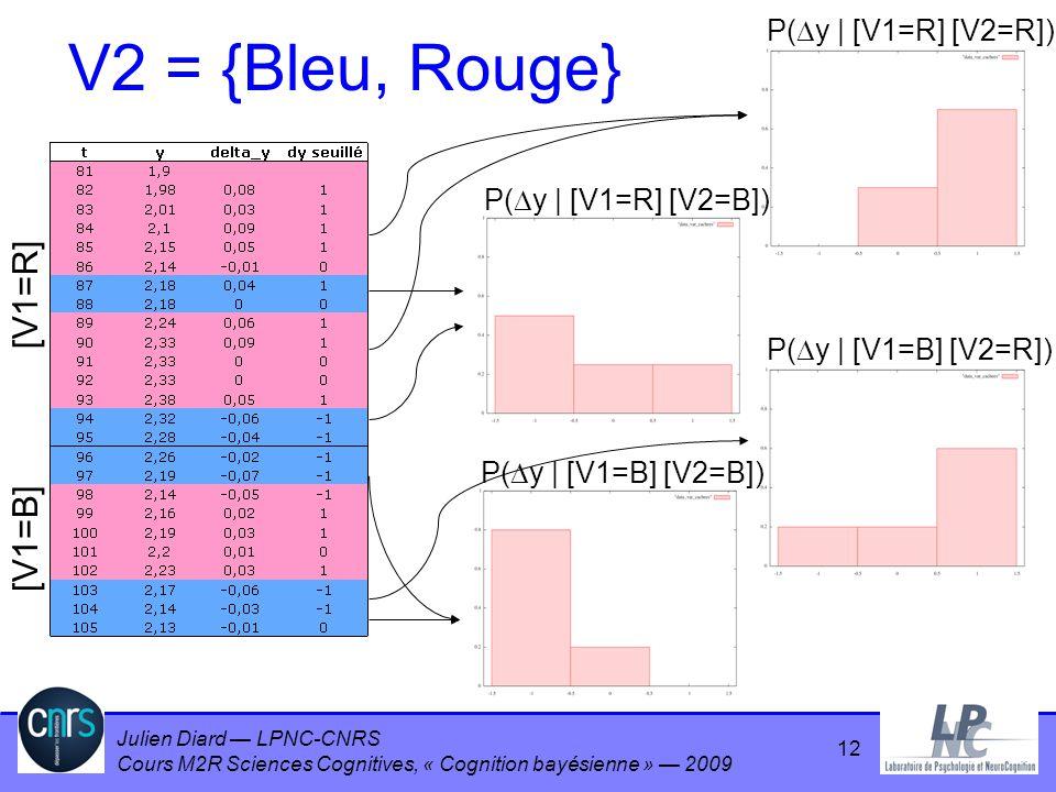 Julien Diard LPNC-CNRS Cours M2R Sciences Cognitives, « Cognition bayésienne » 2009 V2 = {Bleu, Rouge} [V1=R] [V1=B] P( y | [V1=R] [V2=R]) P( y | [V1=
