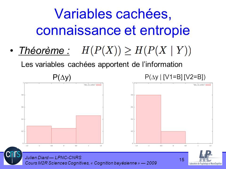 Julien Diard LPNC-CNRS Cours M2R Sciences Cognitives, « Cognition bayésienne » 2009 Variables cachées, connaissance et entropie Théorème : Les variabl