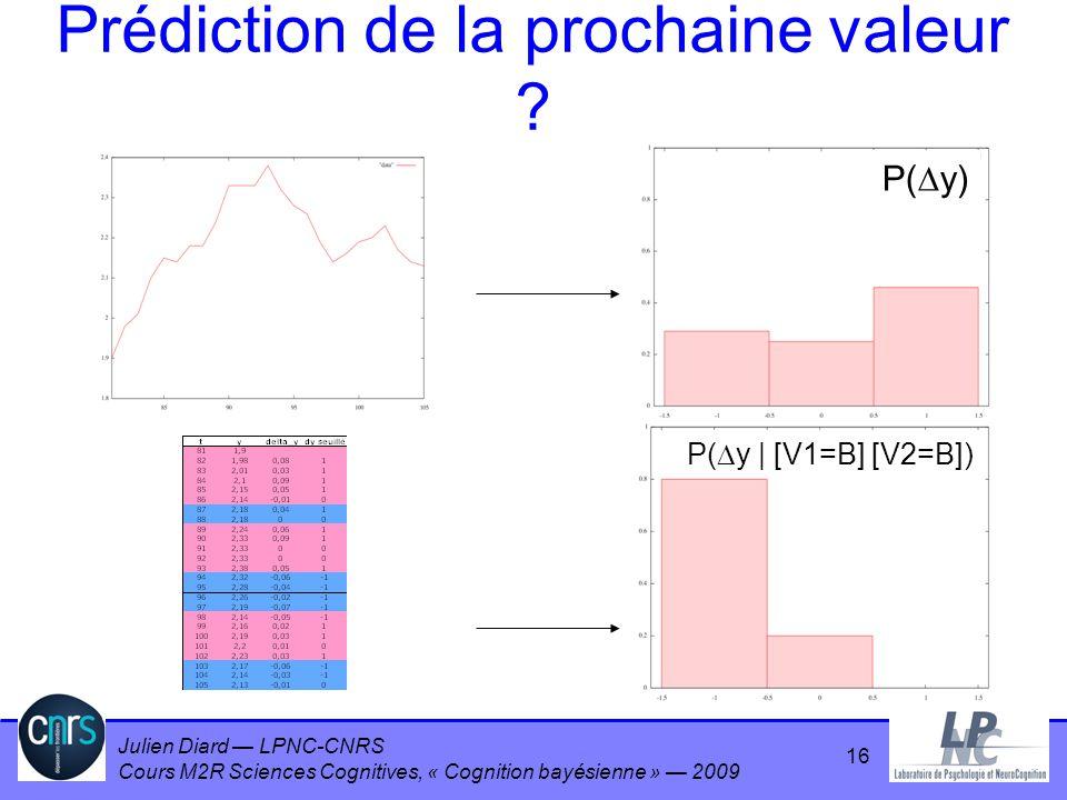 Julien Diard LPNC-CNRS Cours M2R Sciences Cognitives, « Cognition bayésienne » 2009 Prédiction de la prochaine valeur ? P( y) P( y | [V1=B] [V2=B]) 16