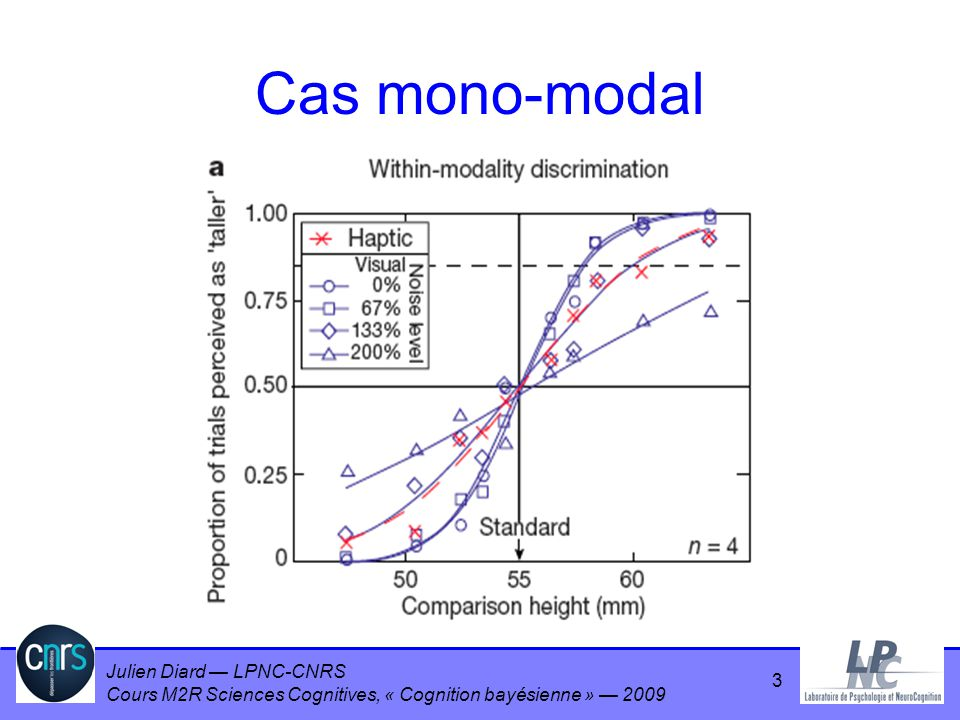 Julien Diard LPNC-CNRS Cours M2R Sciences Cognitives, « Cognition bayésienne » 2009 64 Pour aller plus loin… Inférence dans les cas non-linéaires Moindres carrés Bayésien Espace de modèles – = {3x+2, 4x 3 -2x 2 +4} Priors hiérarchiques –P( | ) Rasoir dOccam automatique…