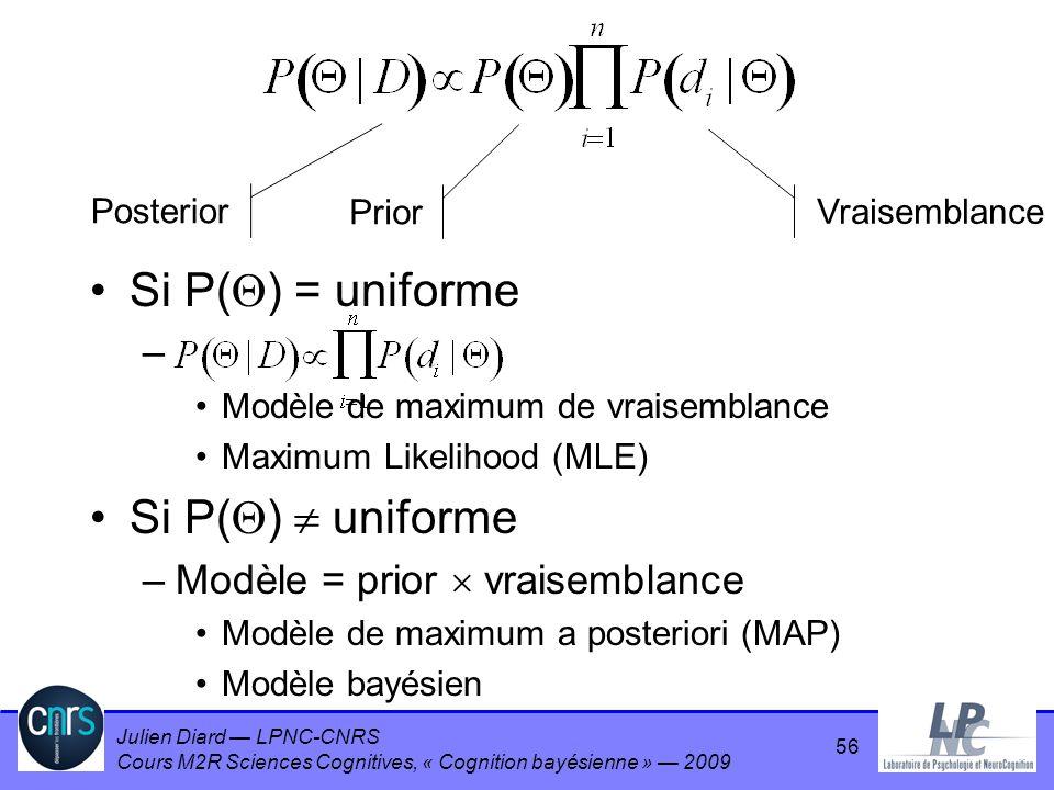 Julien Diard LPNC-CNRS Cours M2R Sciences Cognitives, « Cognition bayésienne » 2009 56 Si P( ) = uniforme – Modèle de maximum de vraisemblance Maximum