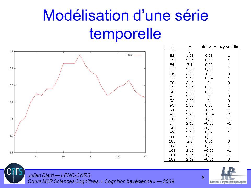 Julien Diard LPNC-CNRS Cours M2R Sciences Cognitives, « Cognition bayésienne » 2009 59 Tel monsieur Jourdain… Un phénomène génère des couples x,y Un modèle –prédit y = F(x), F linéaire, F = ax + b –autorise du « bruit » dans les mesures On observe D = {d x1, …, d xn } Question –Quels sont les paramètres a, b les plus probables ?