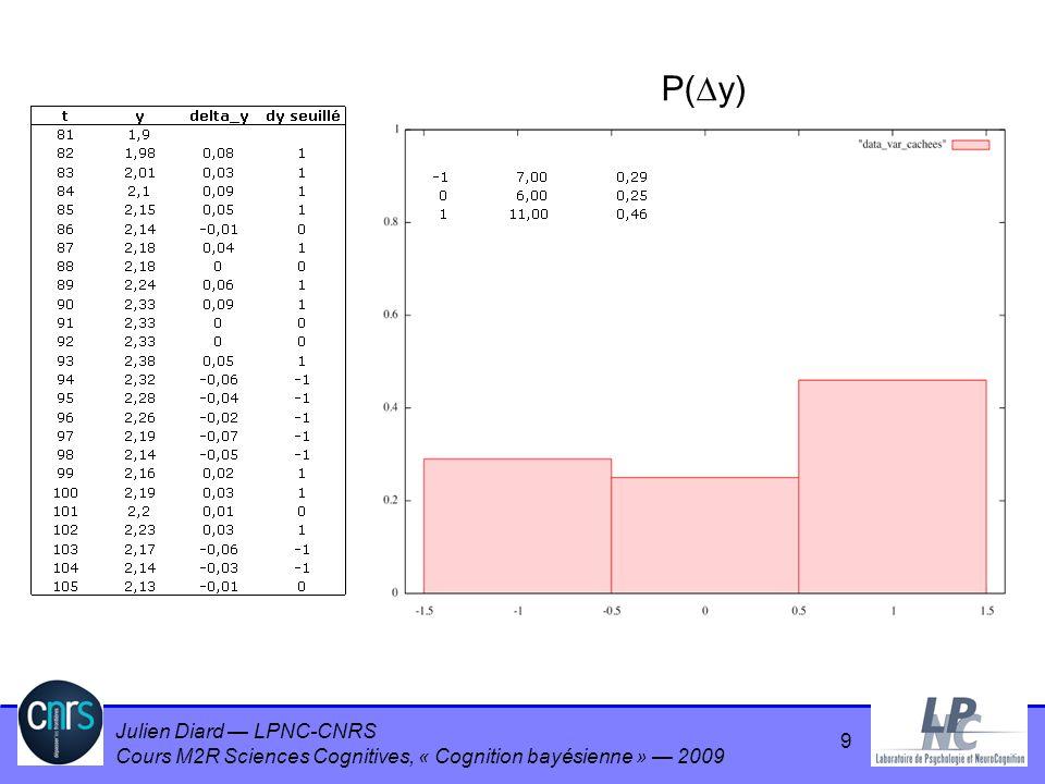 Julien Diard LPNC-CNRS Cours M2R Sciences Cognitives, « Cognition bayésienne » 2009 Cross-validation (CV) Estimer la généralisation du modèle sans connaître le vrai modèle –Partitionner les données Δ –Identification de paramètres sur la partie calibration –Estimation de la capacité de généralisation sur la partie validation 40